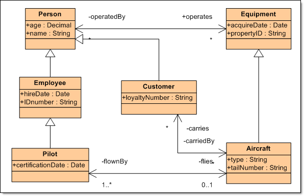 Support for inheritance in this diagram we see a uml model that includes inheritance the solid headed arrow symbol indicates that the employee class is a descendant of the person ccuart Images