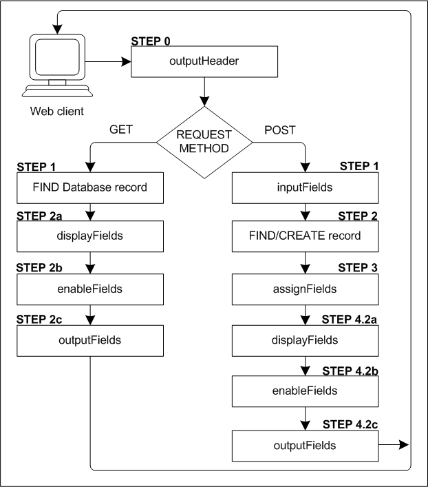 Anatomy Of Process Web Request In Html Mapping