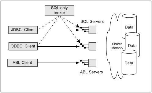 OpenEdge SQL client/server architecture