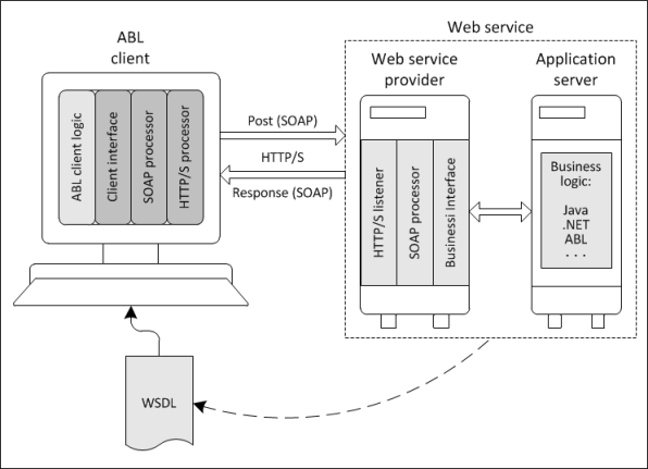 Creating ABL clients to consume SOAP Web services