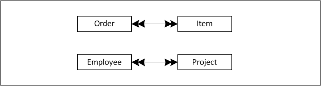 Advanced database management system tutorials and notes: explain.