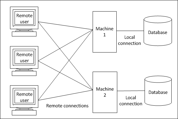 Database connections for Distributed configuration